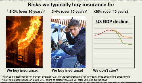 Fig 2. We have no insurance for no-growth scenarios