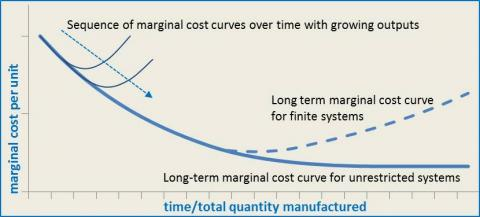 Figure 1 - marginal cost of production/extraction